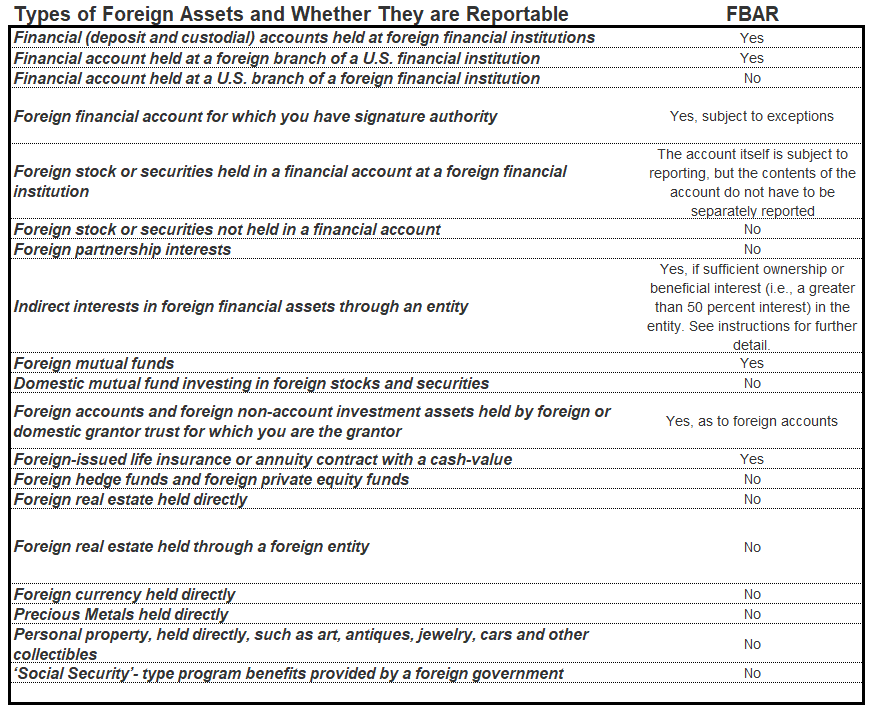 Fbar Form 114 Foreign Account Reporting Remote Financial Planner